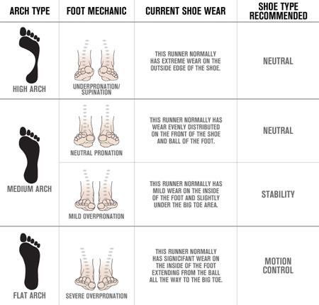 Run- Foot \u0026 Footwear   Fitnesspedia
